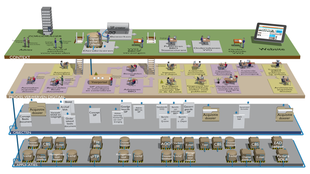 Interactive Dynamic Enterprise Architecture (IDEA)